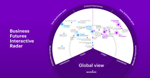 Business Futures Interactive Radar - Accenture tracked 25 Signals of business change expected to have the greatest impact on organizations within the next three years. (Graphic: Business Wire)