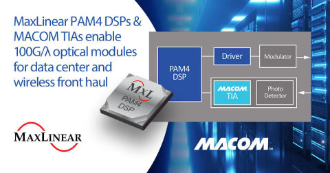 MaxLinear PAM4 DSPs and MACOM TIAs enable 100G/400G/800G optical modules (Graphic: Business Wire)