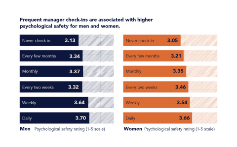 Frequent recognition and cadence of check-ins stimulates inclusive, psychologically safe environment for employees. (Graphic: Business Wire)