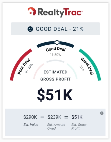 RealtyTrac website identifies homes that are a Poor, Good or Great Deal. (Graphic: Business Wire)