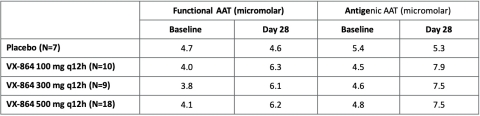 Figure 3: Absolute mean functional and antigenic AAT levels at baseline and at day 28 (Graphic: Business Wire)