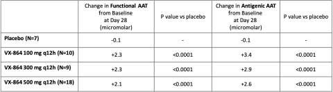 Figure 1: Statistically significant increase in mean functional and antigenic AAT observed at day 28 compared to placebo (Graphic: Business Wire)