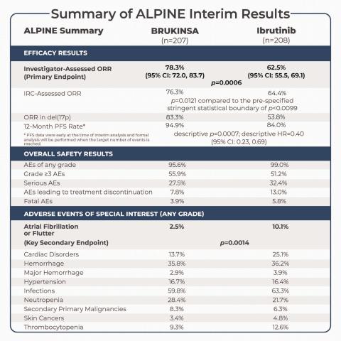 Summary of ALPINE Interim Analysis (Graphic: Business Wire)