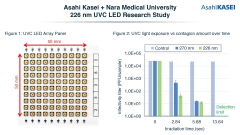 Figure 1 and Figure 2 references indicating the efficacy of 226 nm UVC LEDs against SARS-CoV-2, the virus that causes COVID-19. (Graphic: Business Wire)