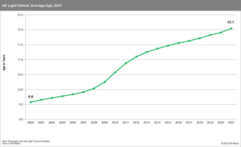 US Light Vehicle Average Age, 2021 (Source: IHS Markit)