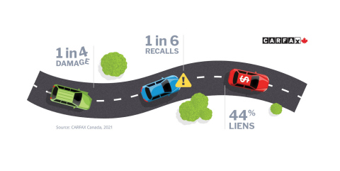 According to CARFAX Canada, Canadians should look out for previous accidents/damage, recalls and liens when buying a used car. (Photo: Business Wire)