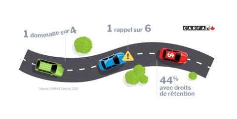 Selon CARFAX Canada, les Canadiens devraient faire attention aux accidents/dommages antérieurs, aux rappels et aux droits de rétention lors de l'achat d'une voiture usagée. (Photo: Business Wire)