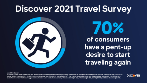 70% of consumers have a pent-up desire to start traveling again. (Graphic: Discover)
