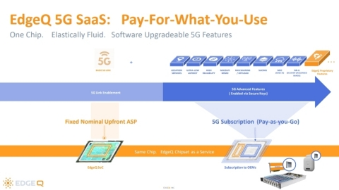 EdgeQ's new service model is the very first in the chip industry to scale price, performance, and features as a function of need and use. (Graphic: Business Wire)