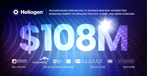 Heliogen raises $108 Million to advance new non-intermittent renewable energy technology for heat, power, and green hydrogen.