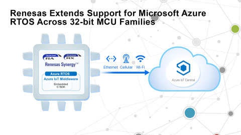 Renesas extends support for Microsoft Azure RTOS across 32-bit MCU families (Graphic: Business Wire)