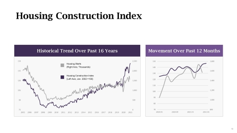 LegalShield Housing Construction Index- May 2021 (Graphic: Business Wire)