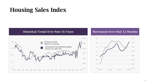 LegalShield Housing Sales Index- May 2021 (Graphic: Business Wire)