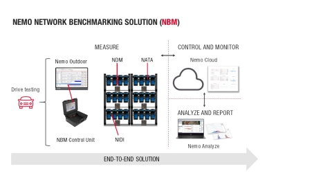 Keysight's Nemo Network Benchmarking solution supports up to 48 mobile devices, delivering comprehensive, reliable and rapid measurement in a single drive test. (Graphic: Business Wire)