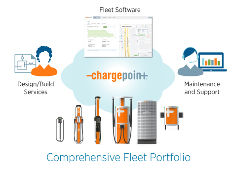 ChargePoint's global fleet solution portfolio encompasses a scalable charging platform based on a software-defined hardware architecture combined with expert design/build services and ongoing support and maintenance. (Graphic: ChargePoint)