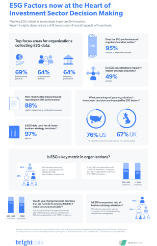 """""""ESG Factors now at the Heart of Investment Sector Decision Making"""" Infographic (Photo: Business Wire)"""