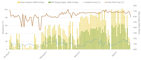La centrale solaire TVP fournit plus de 80°C et 1,9 kWh/m² chaque jour d'hiver ensoleillé (Photo: TVP Solar)