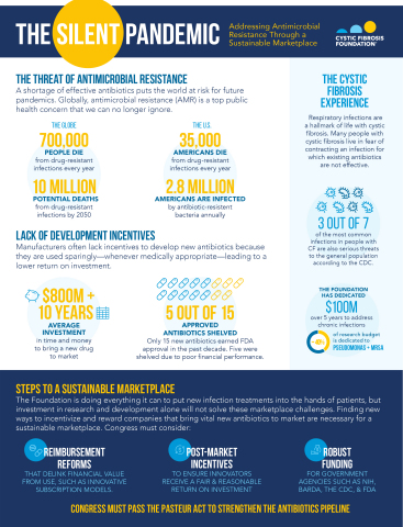A shortage of effective antibiotics puts the world at risk for future pandemics. Globally, antimicrobial resistance (AMR) is a top public health concern that we can no longer ignore. Finding new ways to incentivize and reward companies that bring vital new antibiotics to market are necessary for a sustainable marketplace. (Graphic: Business Wire)