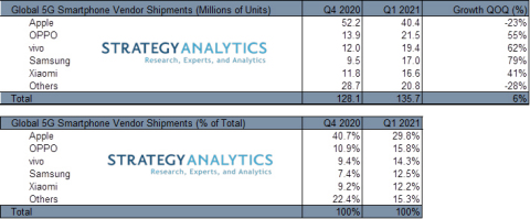 Strategy Analytics: Samsung and Vivo are World's Fastest Growing 5G Smartphone Vendors in Q1 2021. (Numbers are rounded.) (Source: Strategy Analytics)