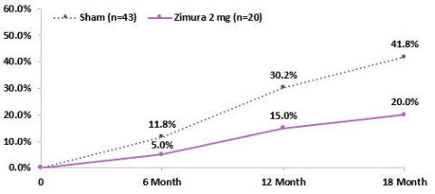 Proportion of Patients that progress from iRORA to cRORA (Zimura 2 mg vs. Sham)                                             *iRORA: incomplete Retinal Pigment Epithelial and Outer Retinal Atrophy  **cRORA: complete Retinal Pigment Epithelial and Outer Retinal Atrophy