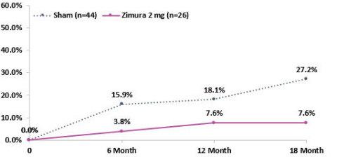 Proportion of Patients that progress from drusen to iRORA or cRORA (Zimura 2 mg vs. Sham)