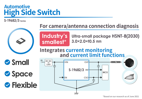 The S-19682/3 Series, the Industry's Smallest (*1) High-side Switch with Camera/Antenna Connection Diagnosis for Automotive Use (Graphic: Business Wire)