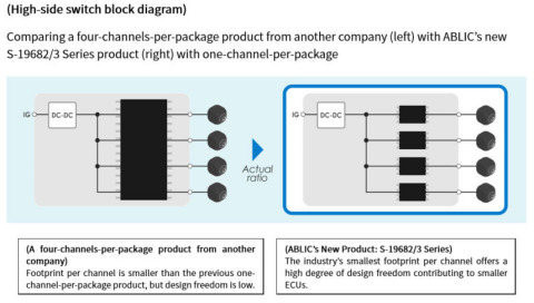 High-side switch block diagram (Graphic: Business Wire)
