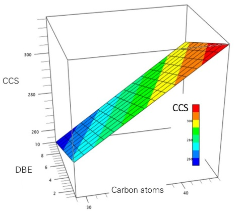 3D hyperplane for prediction of lipids CCS values (Photo: Business Wire)