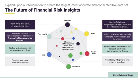 ComplyAdvantage Adds KYB Data Creating The Largest Unified And Most Comprehensive Financial Risk Detection Graph Of Individuals And Business Entities (Photo: Business Wire)