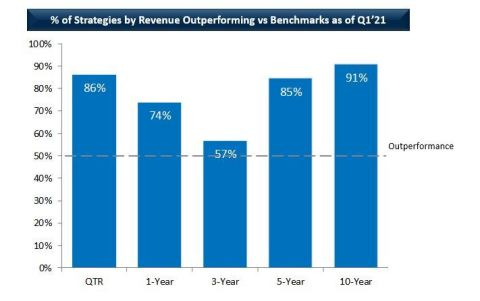 % of Strategies by Revenue Outperforming vs Benchmarks as of Q1'21 (Graphic: Business Wire)