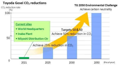 Toyoda Gosei CO2 reductions (Graphic: Business Wire)
