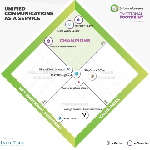 Best Unified Communications as a Service (UCaaS) Software for Client Experience Announced by SoftwareReviews (Graphic: Business Wire)