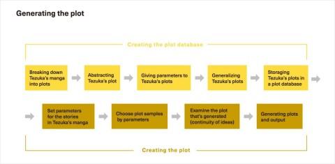 Plot development (Graphic: Business Wire)