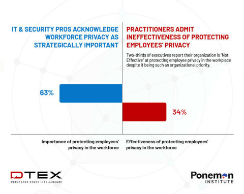 The 2021 State of Workforce Privacy & Risk Report found that 63% of respondents say it is important or very important to protect employees' privacy in the workforce, but only 34% of organizations are effective or very effective in doing so. (Graphic: Business Wire)