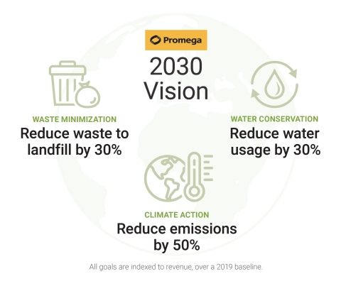 Promega Corporation's new 2030 Environmental Improvement Goals are the most ambitious sustainability targets in the biotechnology manufacturer's more than 40-year history. The goals are part of the company's 2021 Corporate Responsibility Report, released today. (Graphic: Business Wire)