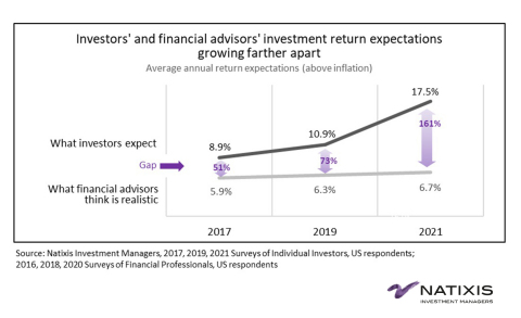 Investors' and financial advisors' investment return expectations growing farther apart (Graphic: Business Wire)