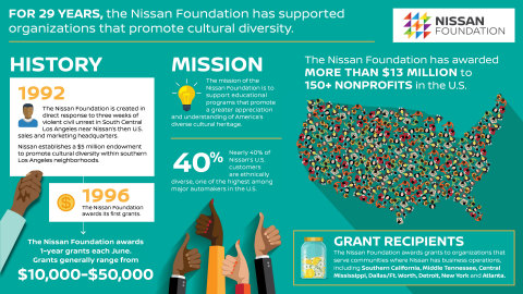 For 29 years, the Nissan Foundation has supported organizations that promote cultural diversity. (Photo: Business Wire)