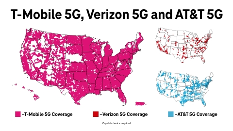 T-Mobile's 5G network spans 1.6 million square miles — that's nearly 2x more coverage than AT&T and 4x more than Verizon — and the Un-carrier keeps widening its lead. (Graphic: Business Wire)