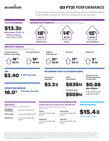 Accenture Q3 FY21 Earnings Infographic