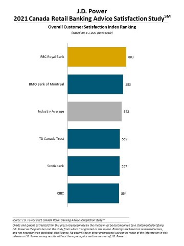 J.D. Power 2021 Canada Retail Banking Advice Satisfaction Study (Graphic: Business Wire)