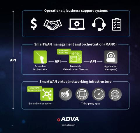 Ensemble SmartWAN von ADVA bietet Unternehmen einen einfachen und kostengünstigen Einstieg in die SD-WAN Technologie (Graphic: Business Wire)