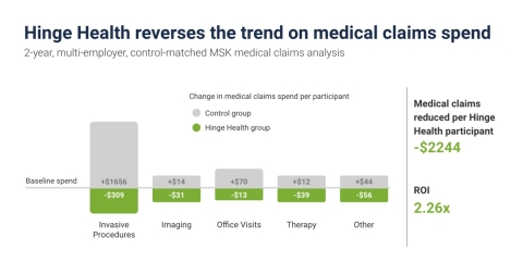 Year 2 Hinge Health Medical Claims Reduction compared to Matched Control, p less than 0.05 (Graphic: Business Wire)