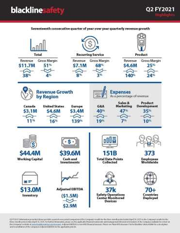 Blackline Safety Q2 FY2021 Infographic (Graphic: Business Wire)