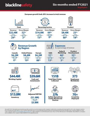 Blackline Safety six-months ended FY2021 Infographic (Graphic: Business Wire)