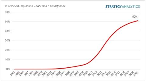 Exhibit 1: Global Smartphone User Base: % of World Population(1) (Source: Strategy Analytics, Inc.)