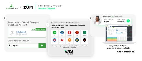 The Questrade Instant Deposit user flow powered by Zūm Rails. (Graphic: Business Wire)