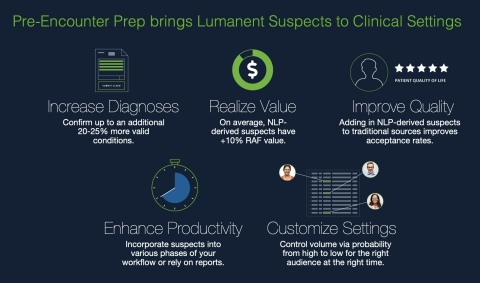 Health Fidelity's Lumanent Pre-Encounter Prep brings the power of Lumanent Suspects to the clinical setting impacting RAF and care with NLP derived condition identification before every scheduled encounter. (Graphic: Business Wire)
