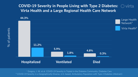 Low rates of hospitalization, ventilation, and mortality highlight key results presented at the 2021 ADA Scientific Sessions (Graphic: Business Wire)