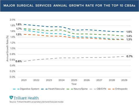 Growth in Surgical Demand Forecasted to Decline (Graphic: Business Wire)