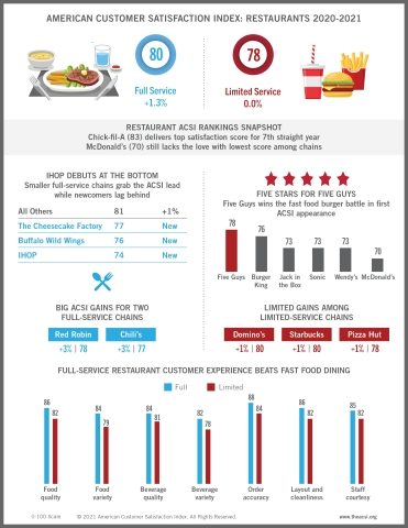 Customer satisfaction with full-service restaurants improves 1.3%, while satisfaction with fast-food chains holds steady, according to The American Customer Satisfaction Index (ACSI) Restaurant Study 2020-2021. Chick-fil-A snags the top spot among all restaurants measured for the 7th straight year with an ACSI score of 83 (on a 0-100 scale). (Graphic: Business Wire)